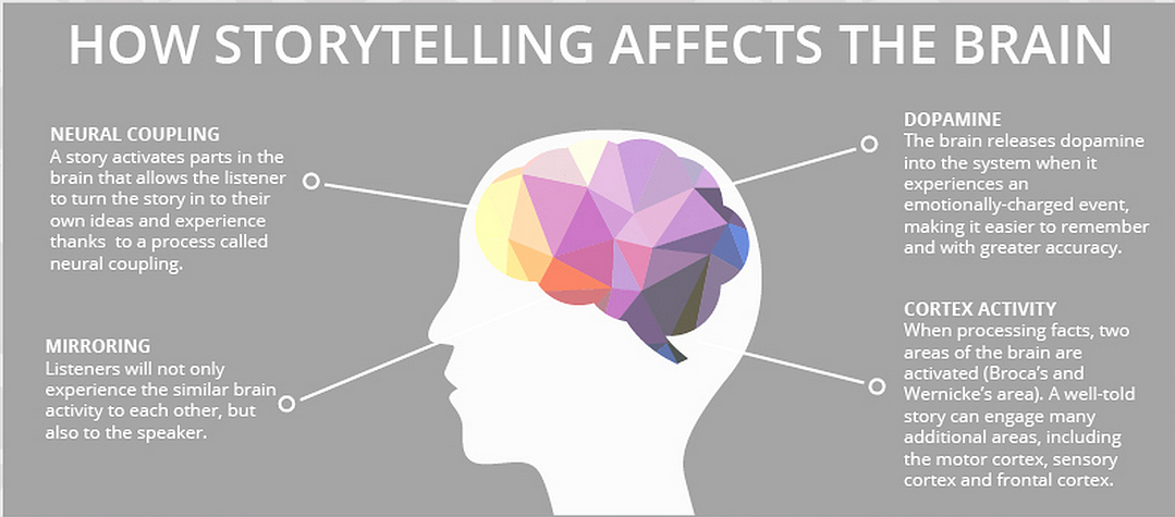Storytelling affects on the brain