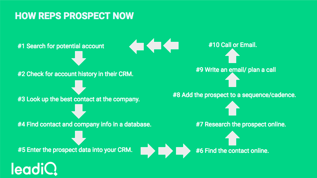 reps-prospect